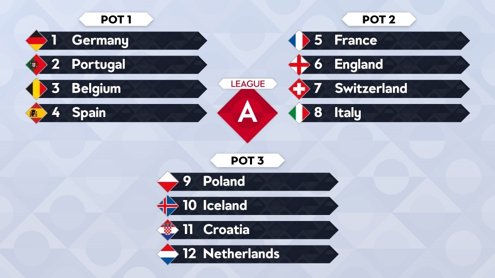 Potindeling loting Nations League A