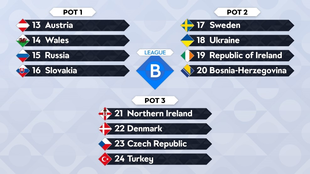 Potindeling loting Nations League B