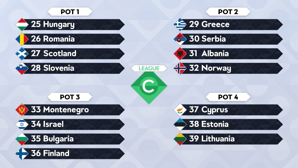 Potindeling loting Nations League C