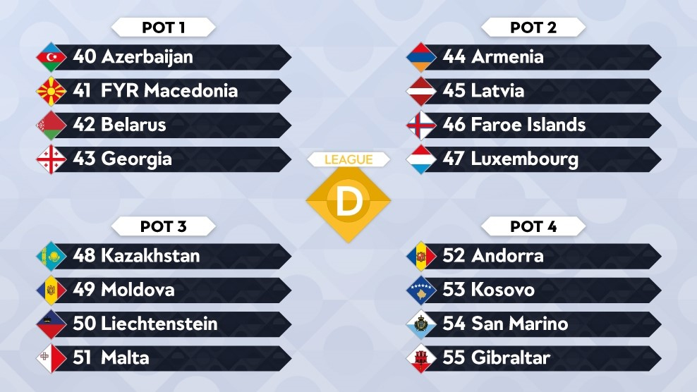 Potindeling loting Nations League D
