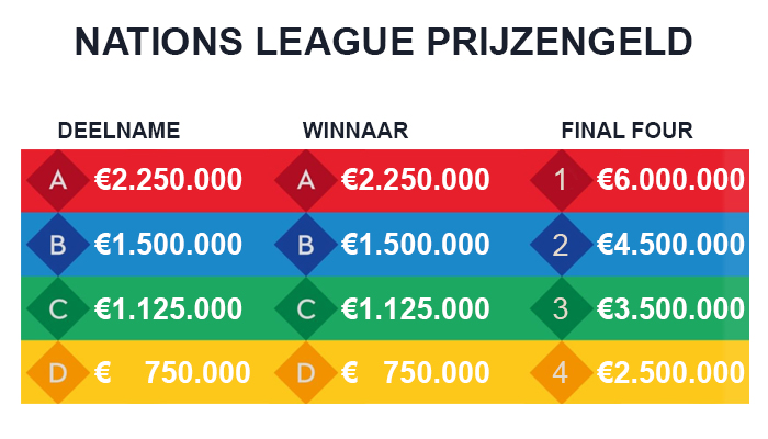 Nations League prijzengeld